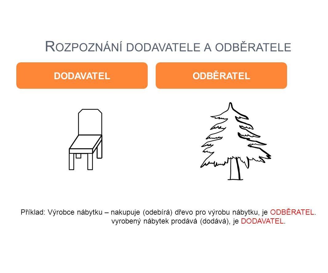 R OZPOZNÁNÍ DODAVATELE A ODBĚRATELE DODAVATELODBĚRATEL Příklad: Výrobce nábytku – nakupuje (odebírá) dřevo pro výrobu nábytku, je ODBĚRATEL. vyrobený