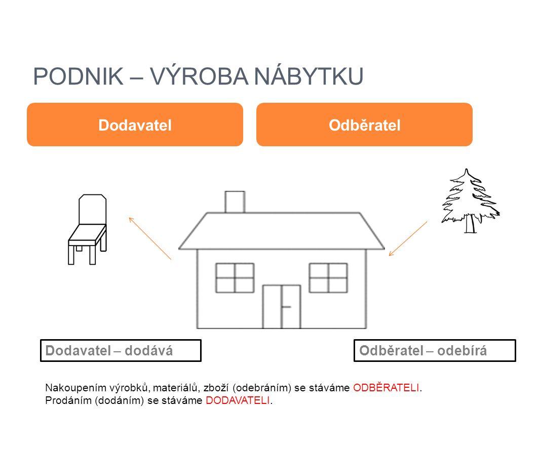 P ODNIK – PRODEJNA NÁBYTKU DodavatelOdběratel Příklad: prodejna nábytku koupí nábytek (židli) ODBĚRATEL prodejna nábytku prodá nábytek (židli) DODAVATEL