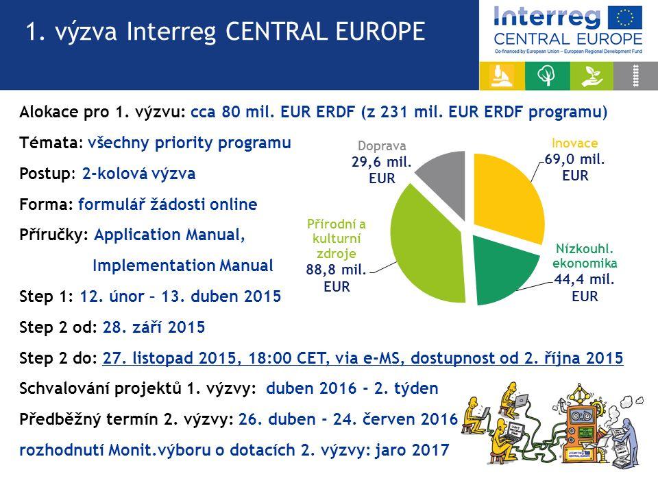 1. výzva Interreg CENTRAL EUROPE Alokace pro 1. výzvu: cca 80 mil.