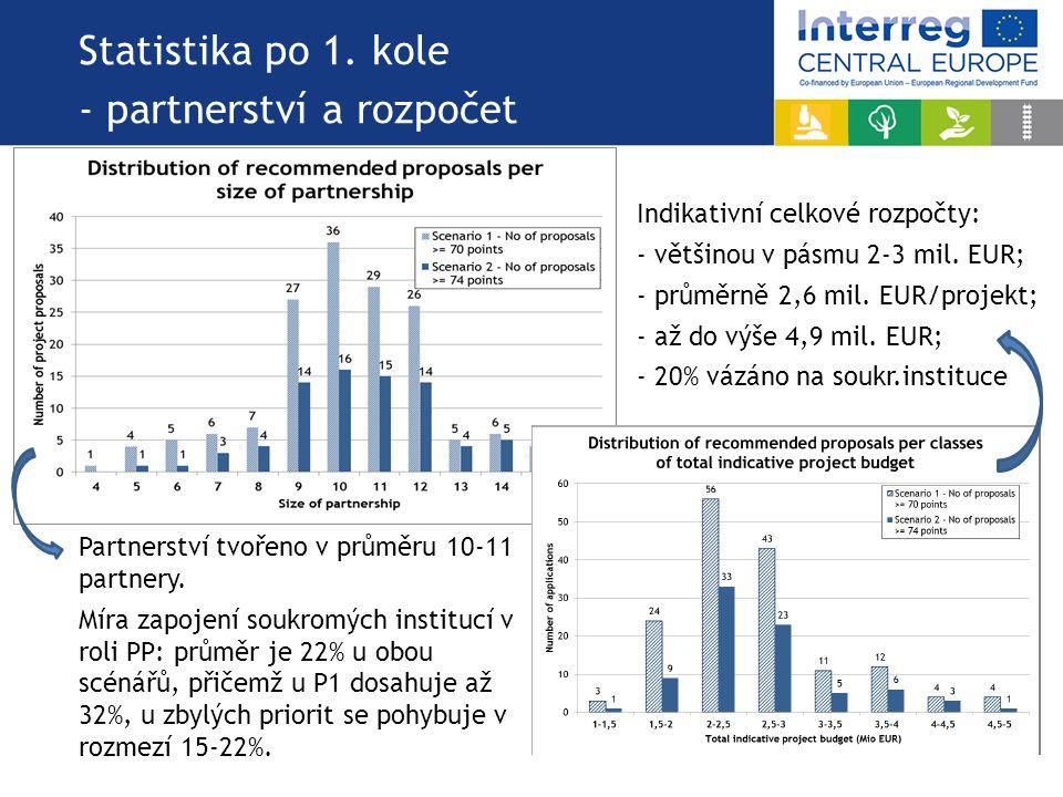 Statistika po 1. kole - partnerství a rozpočet Partnerství tvořeno v průměru 10-11 partnery. Míra zapojení soukromých institucí v roli PP: průměr je 2
