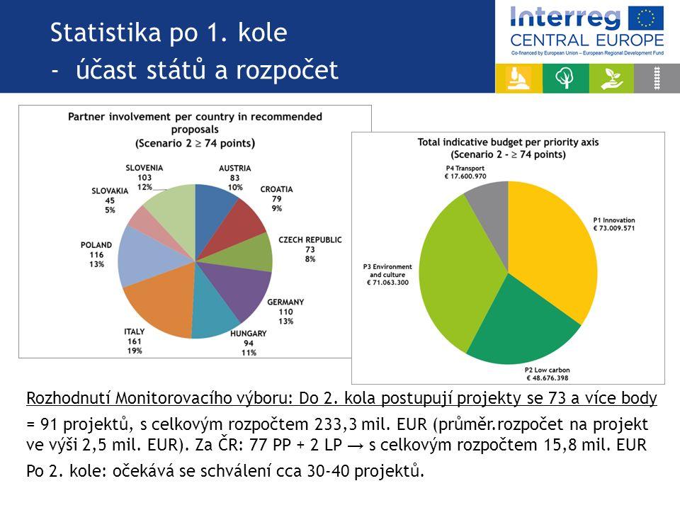 Statistika po 1. kole - účast států a rozpočet Rozhodnutí Monitorovacího výboru: Do 2. kola postupují projekty se 73 a více body = 91 projektů, s celk