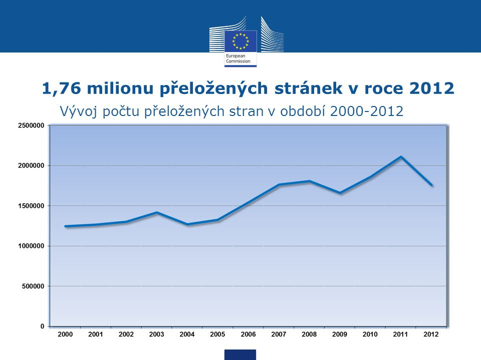 1,76 milionu přeložených stránek v roce 2012 Vývoj počtu přeložených stran v období 2000-2012