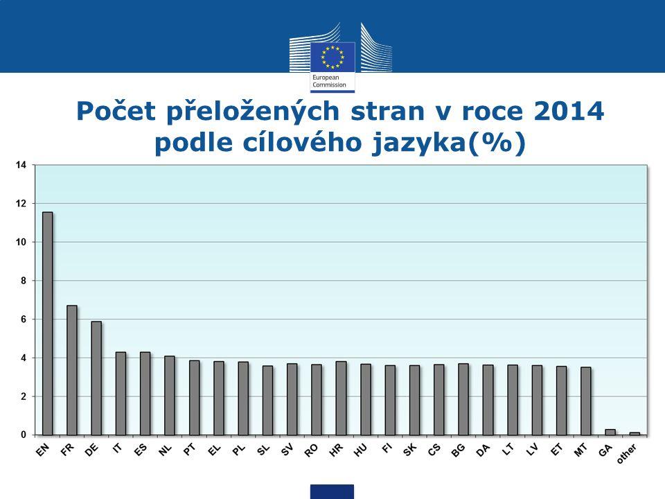 Počet přeložených stran v roce 2014 podle cílového jazyka(%)