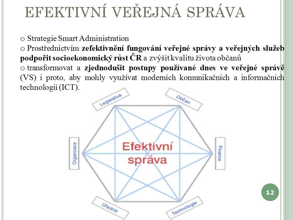 EFEKTIVNÍ VEŘEJNÁ SPRÁVA o Strategie Smart Administration o Prostřednictvím zefektivnění fungování veřejné správy a veřejných služeb podpořit socioek