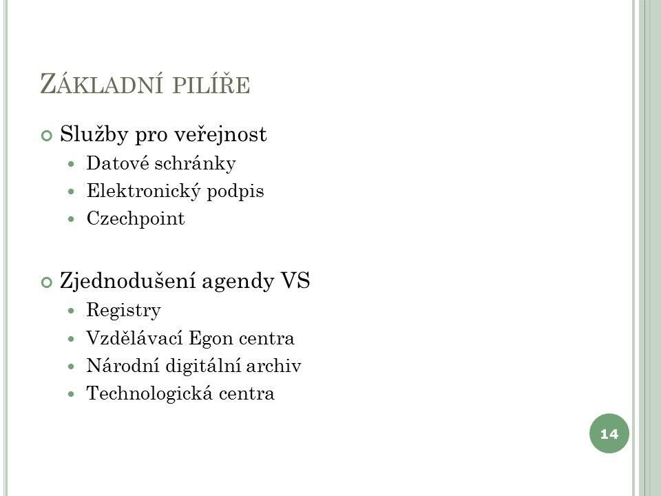 Z ÁKLADNÍ PILÍŘE Služby pro veřejnost Datové schránky Elektronický podpis Czechpoint Zjednodušení agendy VS Registry Vzdělávací Egon centra Národní digitální archiv Technologická centra 14
