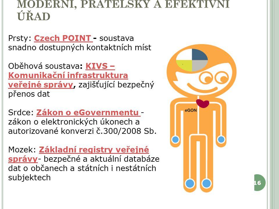 EGON : SYMBOL ELEKTRONIZACE VS, MODERNÍ, PŘÁTELSKÝ A EFEKTIVNÍ ÚŘAD 16 Prsty: Czech POINT - soustava snadno dostupných kontaktních místCzech POINT Oběhová soustava: KIVS – Komunikační infrastruktura veřejné správy, zajišťující bezpečný přenos datKIVS – Komunikační infrastruktura veřejné správy Srdce: Zákon o eGovernmentu - zákon o elektronických úkonech a autorizované konverzi č.300/2008 Sb.Zákon o eGovernmentu Mozek: Základní registry veřejné správy- bezpečné a aktuální databáze dat o občanech a státních i nestátních subjektechZákladní registry veřejné správy