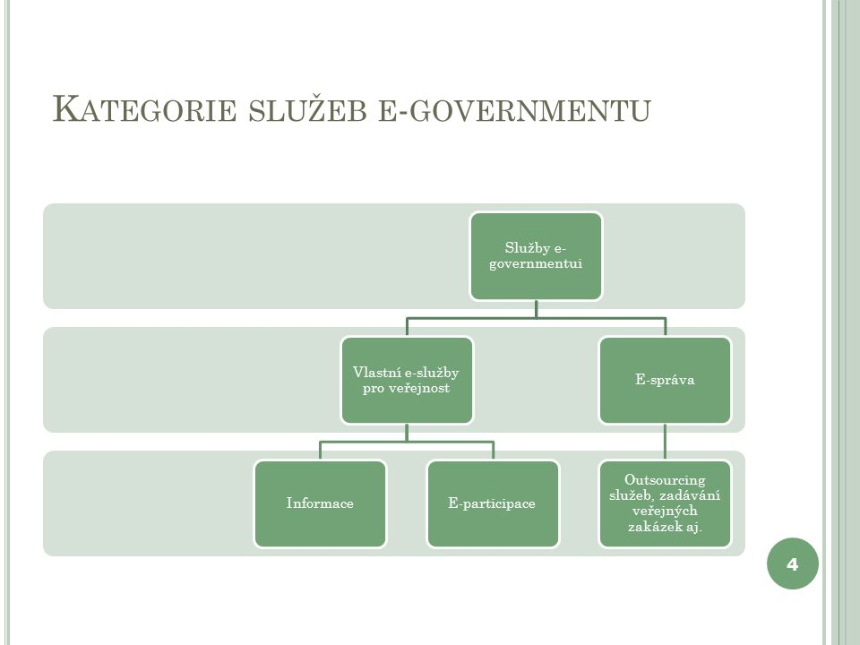 K ATEGORIE SLUŽEB E - GOVERNMENTU Služby e- governmentui Vlastní e-služby pro veřejnost InformaceE-participaceE-správa Outsourcing služeb, zadávání ve
