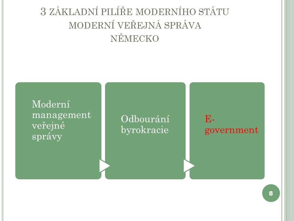 3 ZÁKLADNÍ PILÍŘE MODERNÍHO STÁTU MODERNÍ VEŘEJNÁ SPRÁVA NĚMECKO Moderní management veřejné správy Odbourání byrokracie E- government 8