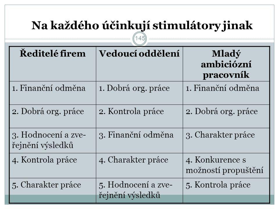 145 Na každého účinkují stimulátory jinak Ředitelé firemVedoucí odděleníMladý ambiciózní pracovník 1.