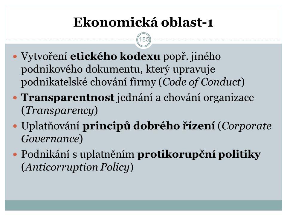 Ekonomická oblast-1 Vytvoření etického kodexu popř.