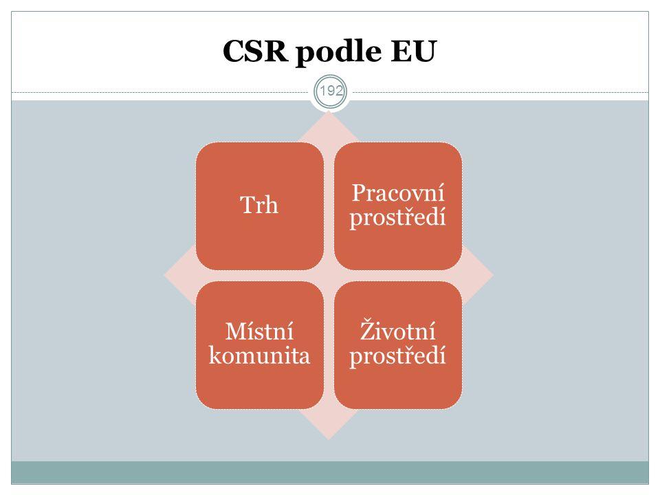 CSR podle EU Trh Pracovní prostředí Místní komunita Životní prostředí 192