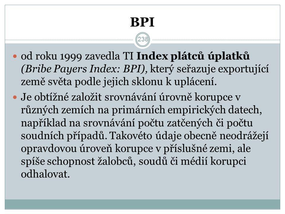 BPI od roku 1999 zavedla TI Index plátců úplatků (Bribe Payers Index: BPI), který seřazuje exportující země světa podle jejich sklonu k uplácení.