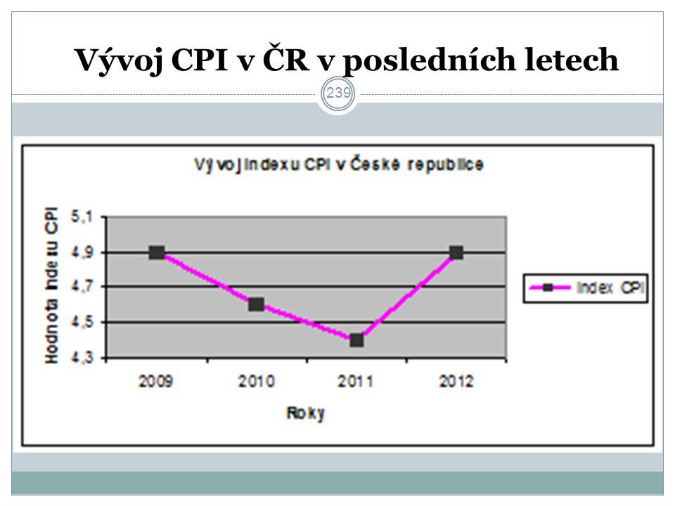 Vývoj CPI v ČR v posledních letech 239