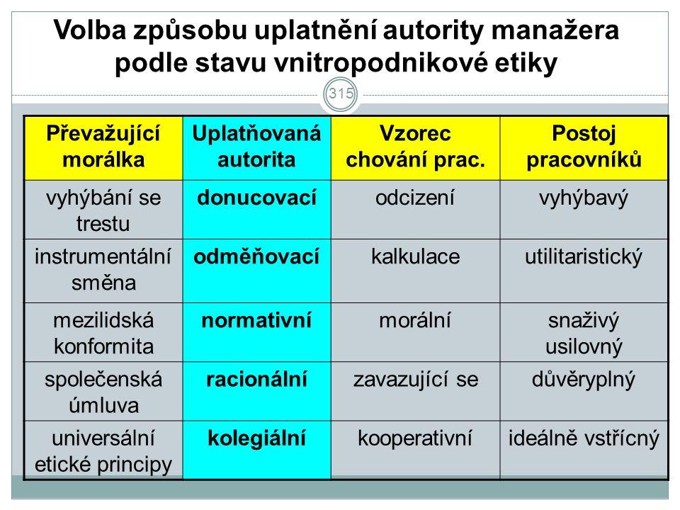 315 Volba způsobu uplatnění autority manažera podle stavu vnitropodnikové etiky Převažující morálka Uplatňovaná autorita Vzorec chování prac.