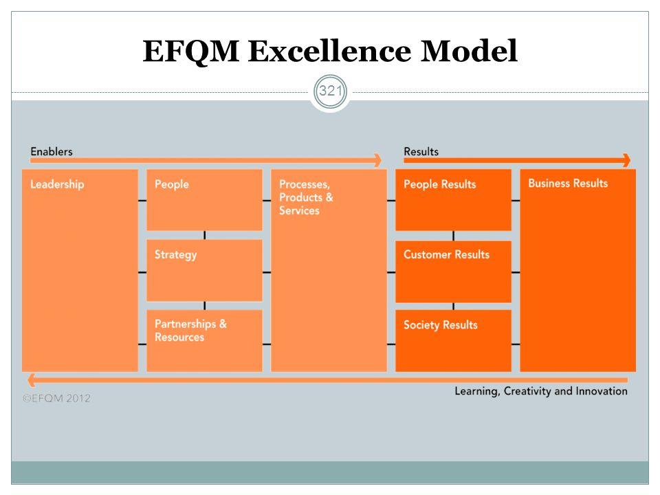 EFQM Excellence Model 321
