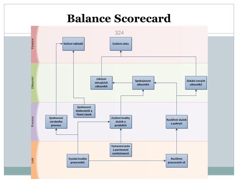 Balance Scorecard 324