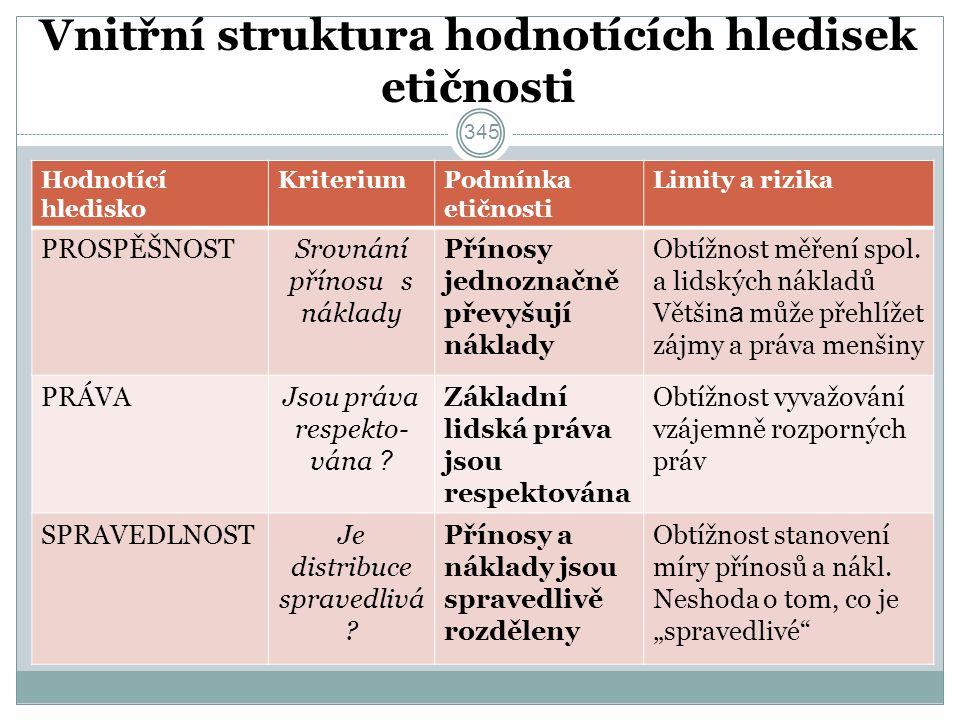 Vnitřní struktura hodnotících hledisek etičnosti Hodnotící hledisko KriteriumPodmínka etičnosti Limity a rizika PROSPĚŠNOSTSrovnání přínosu s náklady Přínosy jednoznačně převyšují náklady Obtížnost měření spol.