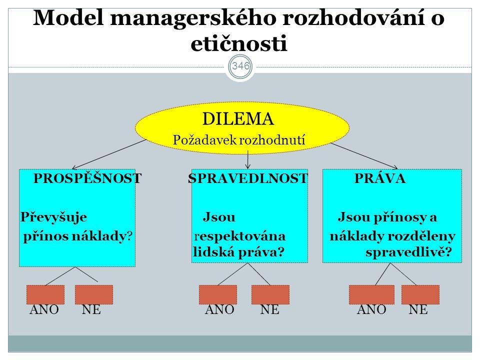 Model managerského rozhodování o etičnosti DILEMA Požadavek rozhodnutí PROSPĚŠNOST SPRAVEDLNOST PRÁVA Převyšuje Jsou Jsou přínosy a přínos náklady.