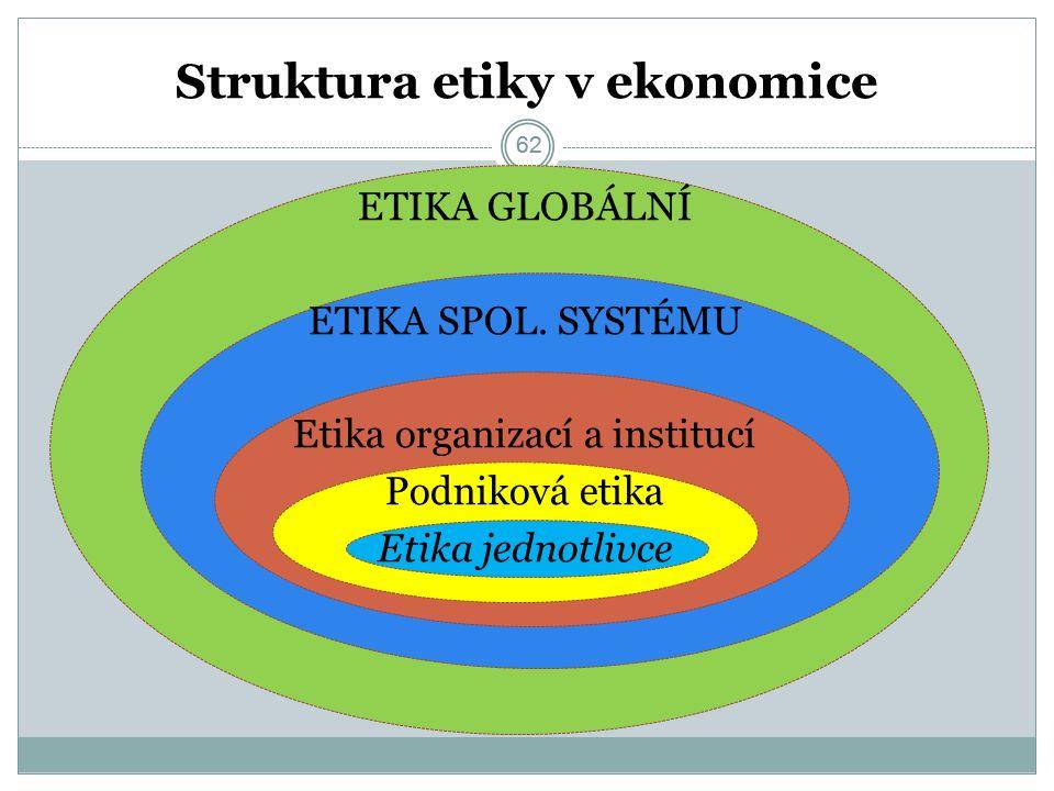 62 Struktura etiky v ekonomice ETIKA GLOBÁLNÍ ETIKA SPOL. SYSTÉMU Etika organizací a institucí Podniková etika Etika jednotlivce 62