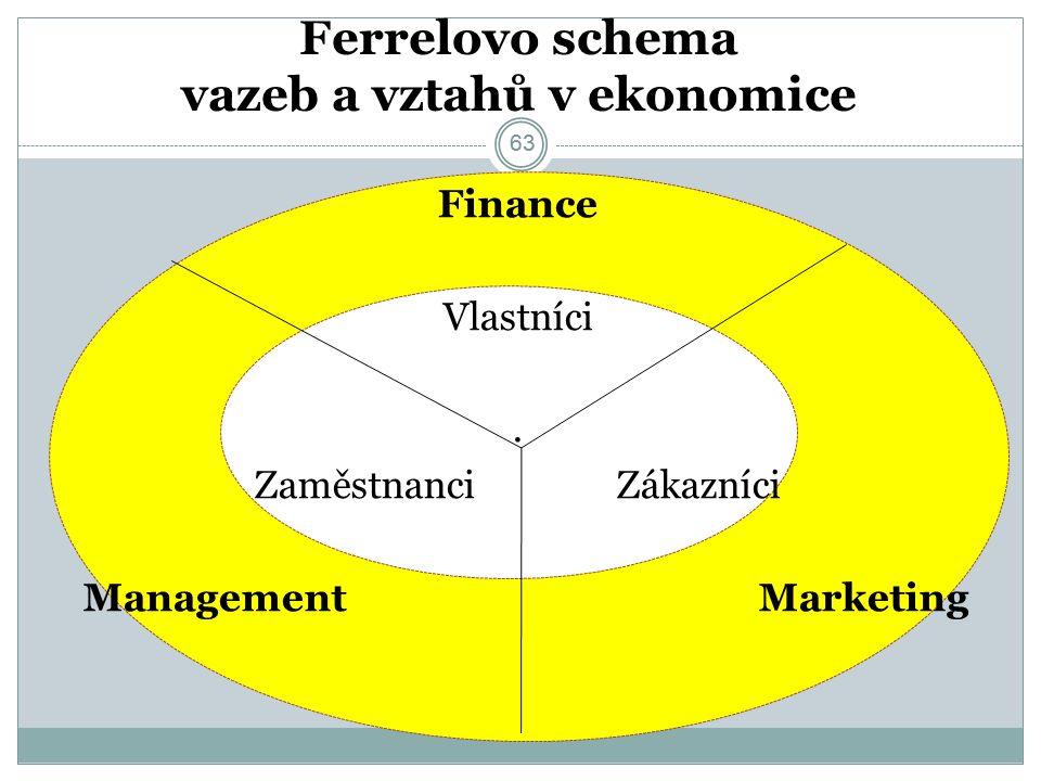 63 Ferrelovo schema vazeb a vztahů v ekonomice Finance Vlastníci.