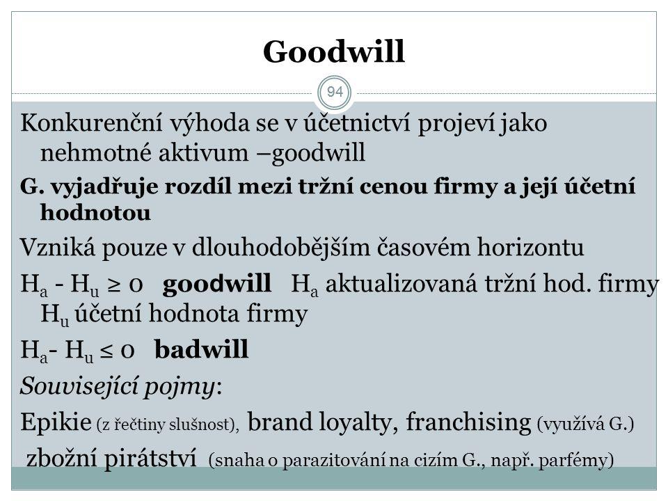 94 Goodwill Konkurenční výhoda se v účetnictví projeví jako nehmotné aktivum –goodwill G.