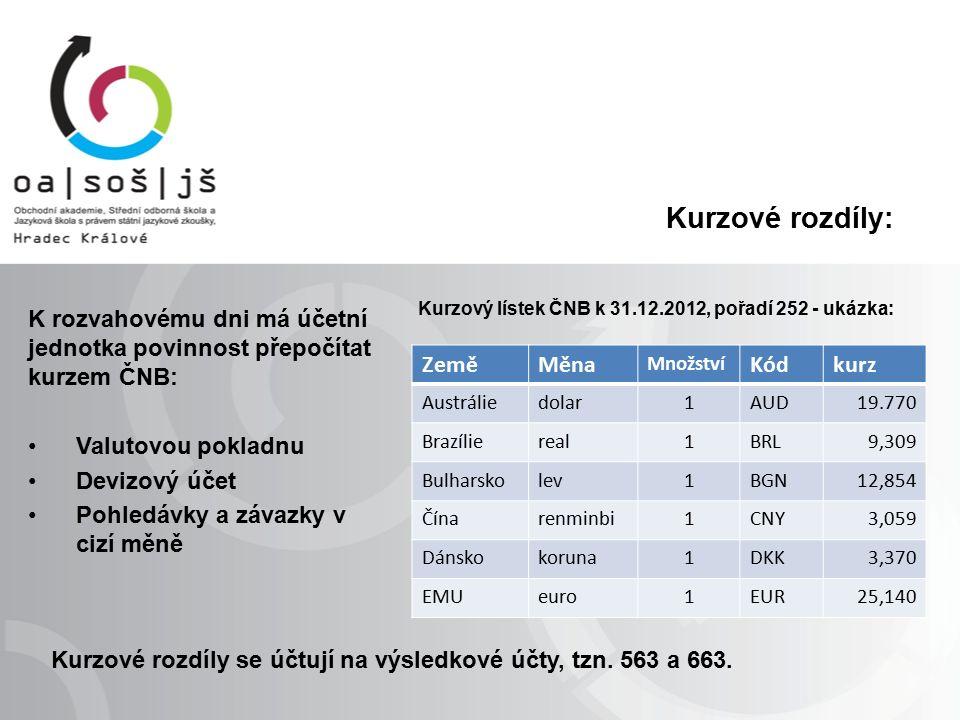 Kurzové rozdíly: K rozvahovému dni má účetní jednotka povinnost přepočítat kurzem ČNB: Valutovou pokladnu Devizový účet Pohledávky a závazky v cizí měně ZeměMěna Množství Kódkurz Austráliedolar1AUD19.770 Brazíliereal1BRL9,309 Bulharskolev1BGN12,854 Čínarenminbi1CNY3,059 Dánskokoruna1DKK3,370 EMUeuro1EUR25,140 Kurzový lístek ČNB k 31.12.2012, pořadí 252 - ukázka: Kurzové rozdíly se účtují na výsledkové účty, tzn.