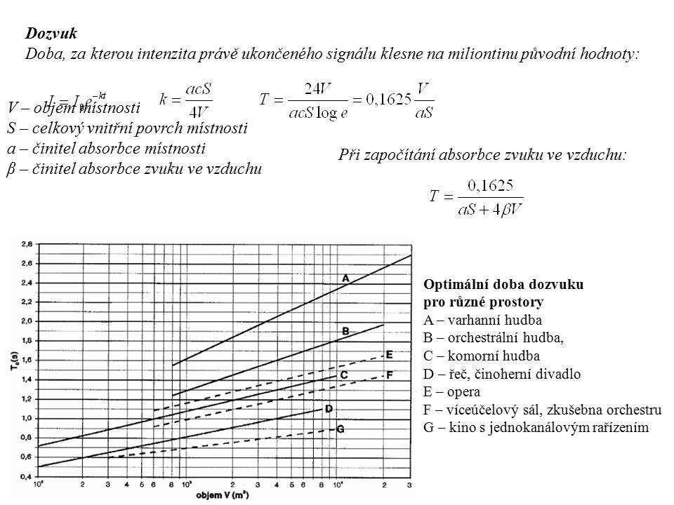 Dozvuk Doba, za kterou intenzita právě ukončeného signálu klesne na miliontinu původní hodnoty: V – objem místnosti S – celkový vnitřní povrch místnosti a – činitel absorbce místnosti β – činitel absorbce zvuku ve vzduchu Při započítání absorbce zvuku ve vzduchu: Optimální doba dozvuku pro různé prostory A – varhanní hudba B – orchestrální hudba, C – komorní hudba D – řeč, činoherní divadlo E – opera F – víceúčelový sál, zkušebna orchestru G – kino s jednokanálovým rařízením