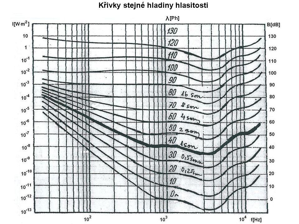 Základy fyziologické akustiky http://cpe.byl.cz/clanky/fysiolog/fysiolog.htm Více na: Ušní boltec: - zachycuje zvuk a směřuje ho do zvukovodu - rozlišení směru zdroje zvuku Zvukovod: - dutinový rezonátor - zesiluje 3kHz-4kHz Bubínek: - přenos zvuku z vnějšího do středního ucha Kladívko, kovadlinka, třmínek (střední ucho): - velké kmity bubínku převádí na kmity s menšími amplitudami, ale mohutnějším silovým působením Hlemýžď (vnitřní ucho): - zužující se trubice, dlouhá 35mm, stočená do 2,5 závitů -trubice rozdělena na dvě poschodí bazilární membránou, poschodí jsou na konci propojeny - vstup do horního poschodí - blanka spojená se třmínkem - výstup ze spodního poschodí ukončen blankou - na membráně dochází k vyhodnocení kmitů http://www.techmania.cz/edutorium/art_exponaty.php?x kat=fyzika&xser=416b757374696b61h&key=674 Hlas: