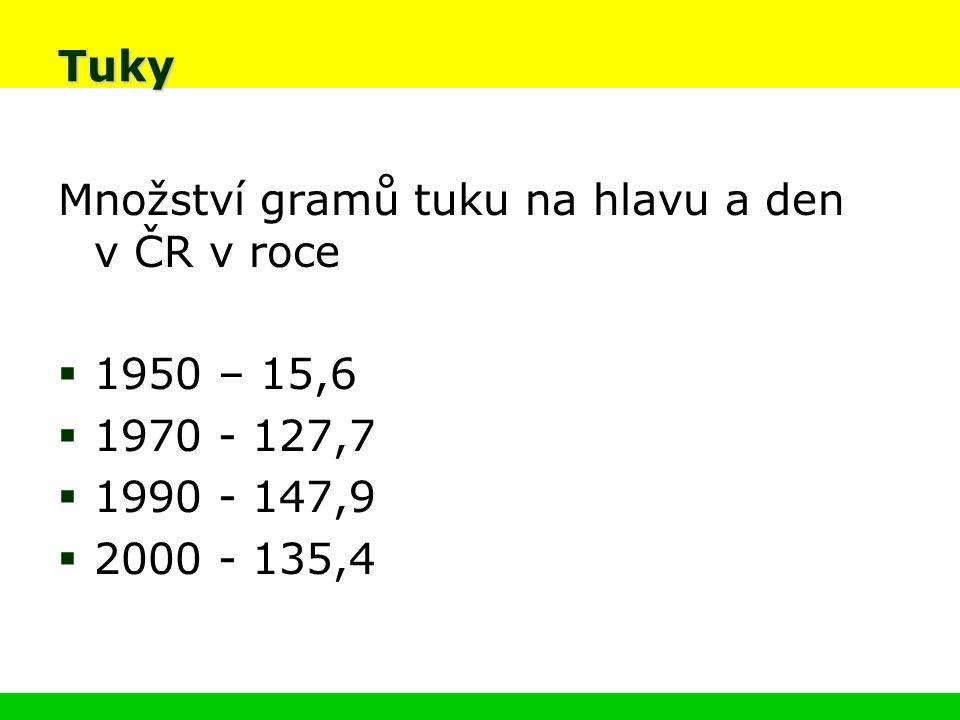 Tuky Množství gramů tuku na hlavu a den v ČR v roce  1950 – 15,6  1970 - 127,7  1990 - 147,9  2000 - 135,4