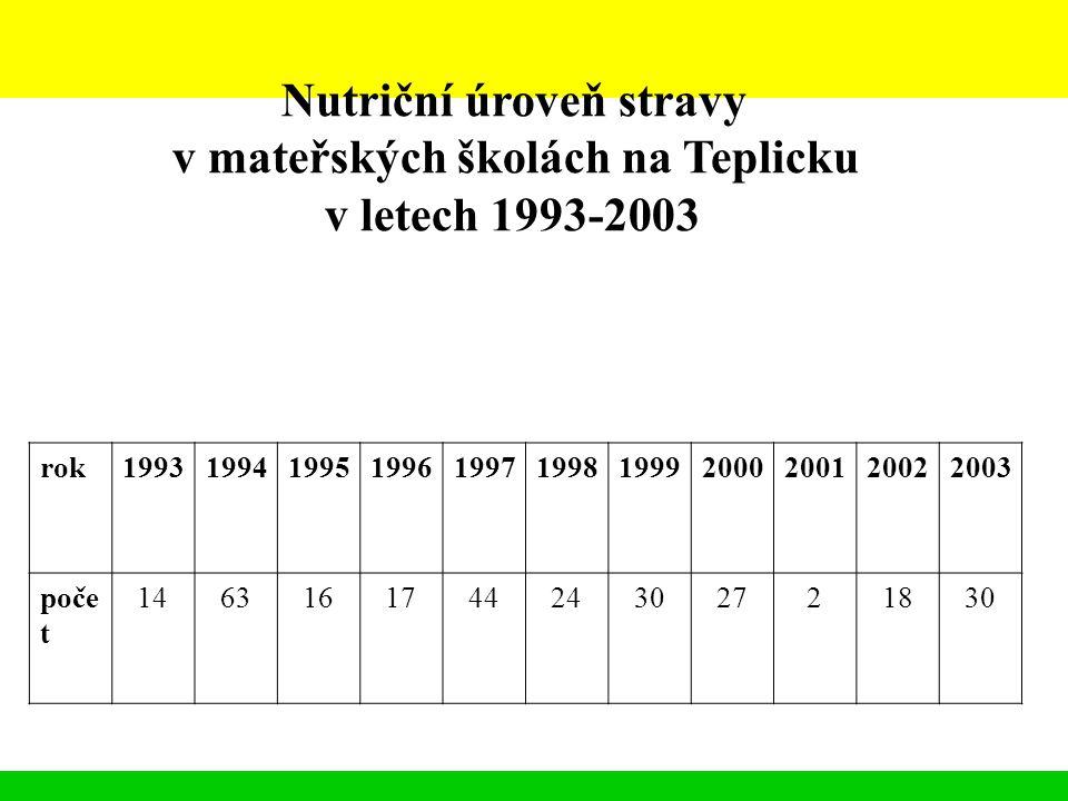 Nutriční úroveň stravy v mateřských školách na Teplicku v letech 1993-2003 rok19931994199519961997199819992000200120022003 poče t 14631617442430272183