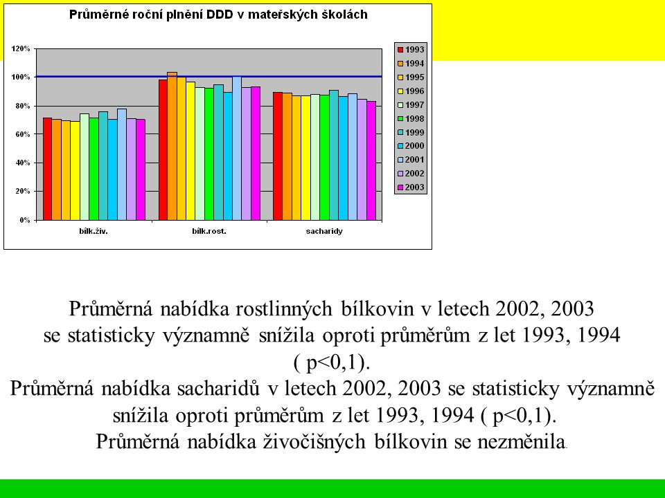 Průměrná nabídka rostlinných bílkovin v letech 2002, 2003 se statisticky významně snížila oproti průměrům z let 1993, 1994 ( p<0,1).