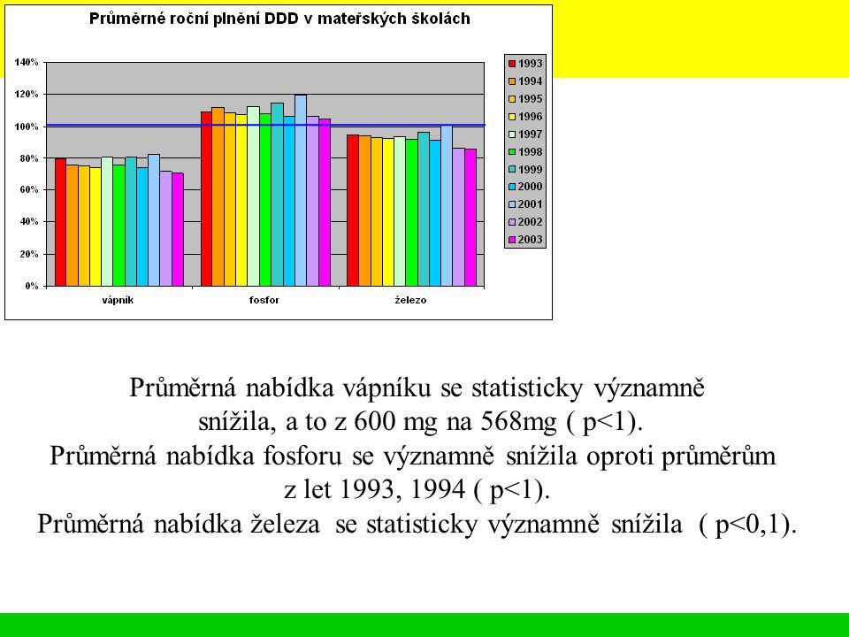 Průměrná nabídka vápníku se statisticky významně snížila, a to z 600 mg na 568mg ( p<1). Průměrná nabídka fosforu se významně snížila oproti průměrům