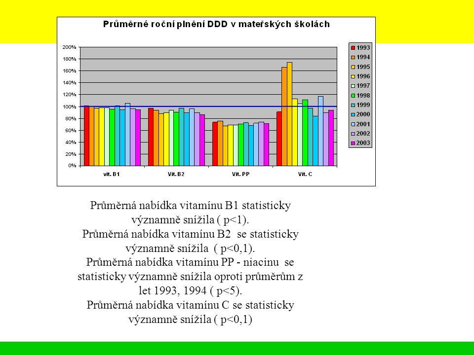 Průměrná nabídka vitamínu B1 statisticky významně snížila ( p<1). Průměrná nabídka vitamínu B2 se statisticky významně snížila ( p<0,1). Průměrná nabí