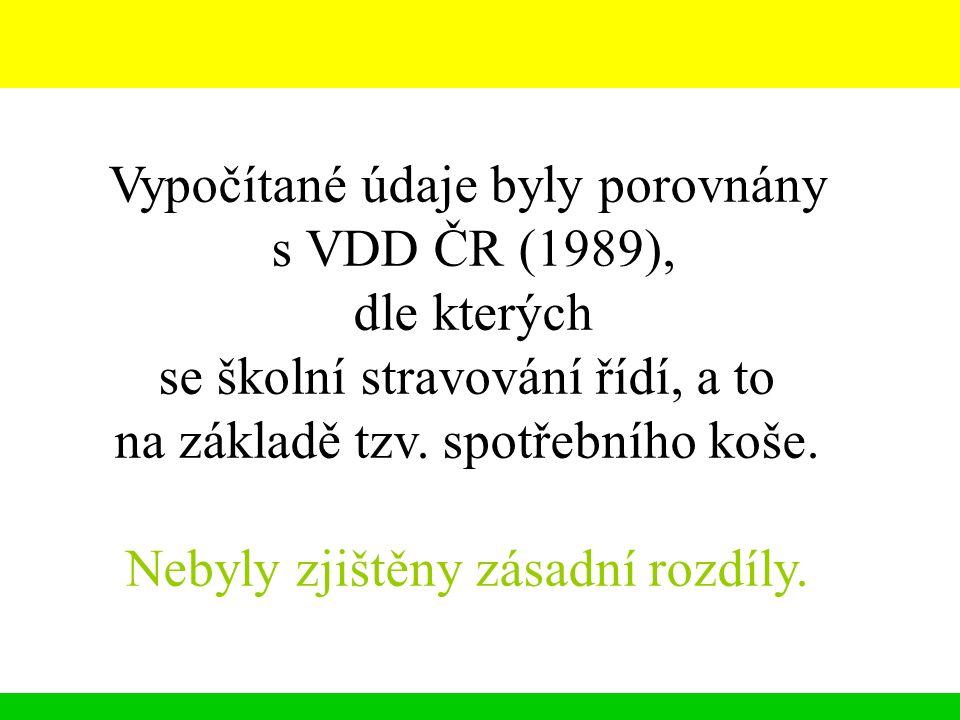 Vypočítané údaje byly porovnány s VDD ČR (1989), dle kterých se školní stravování řídí, a to na základě tzv. spotřebního koše. Nebyly zjištěny zásadní