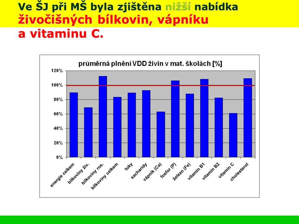 Ve ŠJ při MŠ byla zjištěna nižší nabídka živočišných bílkovin, vápníku a vitaminu C.