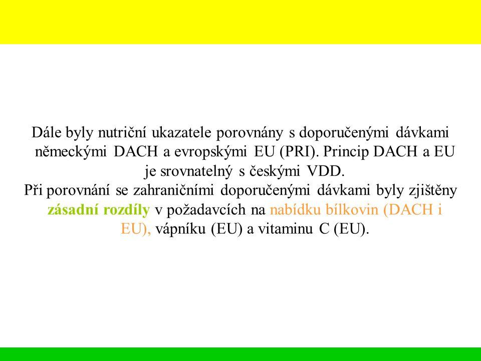 Dále byly nutriční ukazatele porovnány s doporučenými dávkami německými DACH a evropskými EU (PRI). Princip DACH a EU je srovnatelný s českými VDD. Př