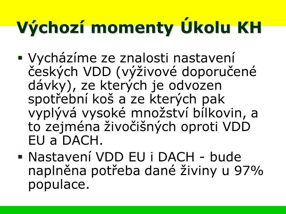 Výchozí momenty Úkolu KH  Vycházíme ze znalosti nastavení českých VDD (výživové doporučené dávky), ze kterých je odvozen spotřební koš a ze kterých pak vyplývá vysoké množství bílkovin, a to zejména živočišných oproti VDD EU a DACH.