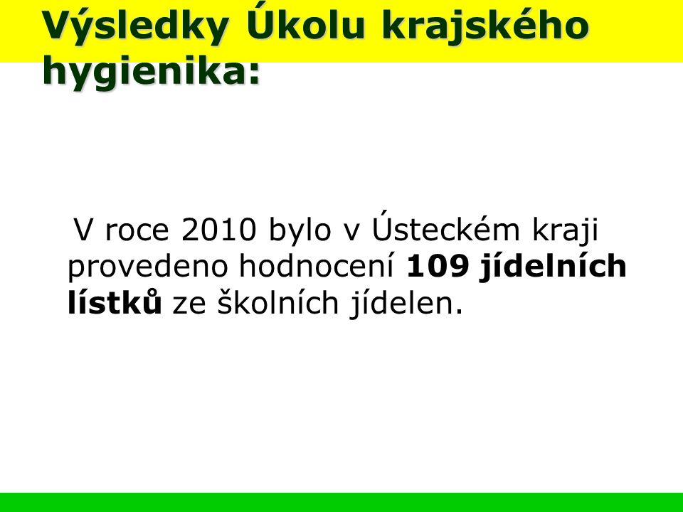 Výsledky Úkolu krajského hygienika: V roce 2010 bylo v Ústeckém kraji provedeno hodnocení 109 jídelních lístků ze školních jídelen.