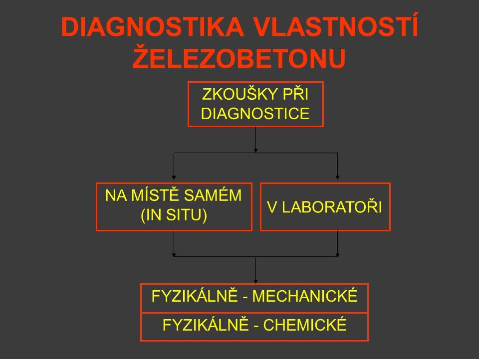 ZKOUŠKY PŘI DIAGNOSTICE NA MÍSTĚ SAMÉM (IN SITU) FYZIKÁLNĚ - MECHANICKÉ V LABORATOŘI FYZIKÁLNĚ - CHEMICKÉ DIAGNOSTIKA VLASTNOSTÍ ŽELEZOBETONU