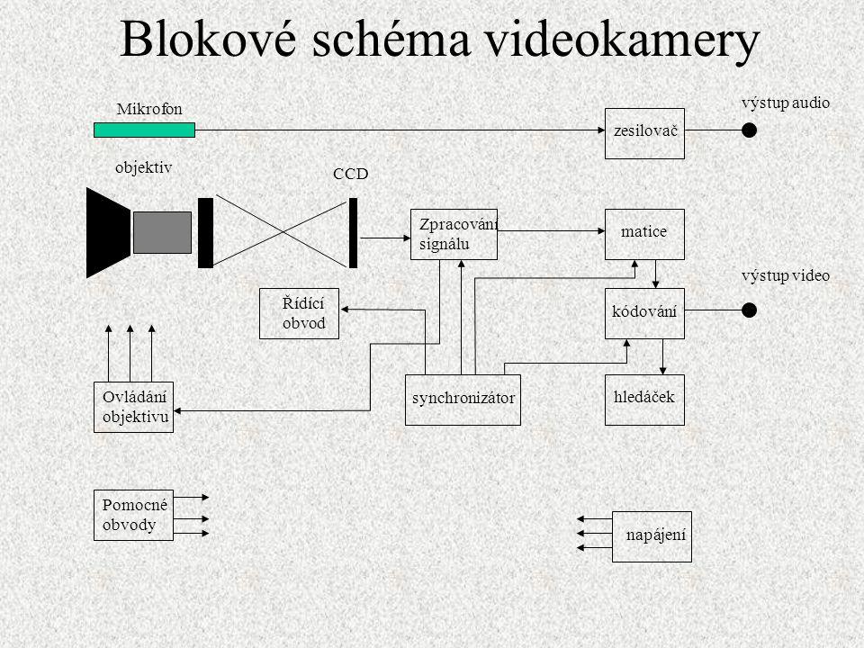 Blokové schéma videokamery Mikrofon zesilovač matice kódování hledáček Zpracování signálu synchronizátor Řídící obvod Pomocné obvody napájení Ovládání objektivu objektiv CCD výstup audio výstup video