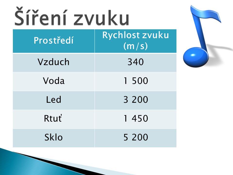 Šíření zvuku Prostředí Rychlost zvuku (m/s) Vzduch340 Voda1 500 Led3 200 Rtuť1 450 Sklo5 200