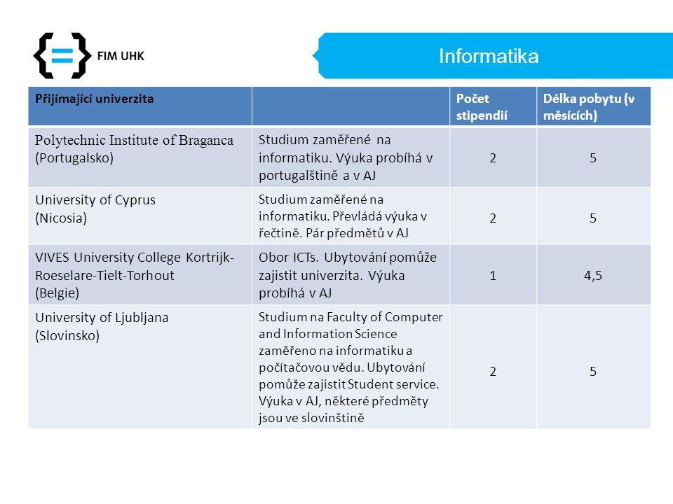Informatika Přijímající univerzitaPočet stipendií Délka pobytu (v měsících) Polytechnic Institute of Braganca (Portugalsko) Studium zaměřené na informatiku.