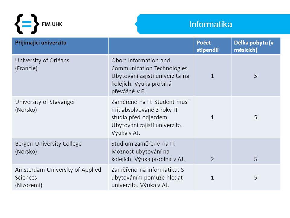 Informatika Přijímající univerzitaPočet stipendií Délka pobytu (v měsících) University of Orléans (Francie) Obor: Information and Communication Technologies.