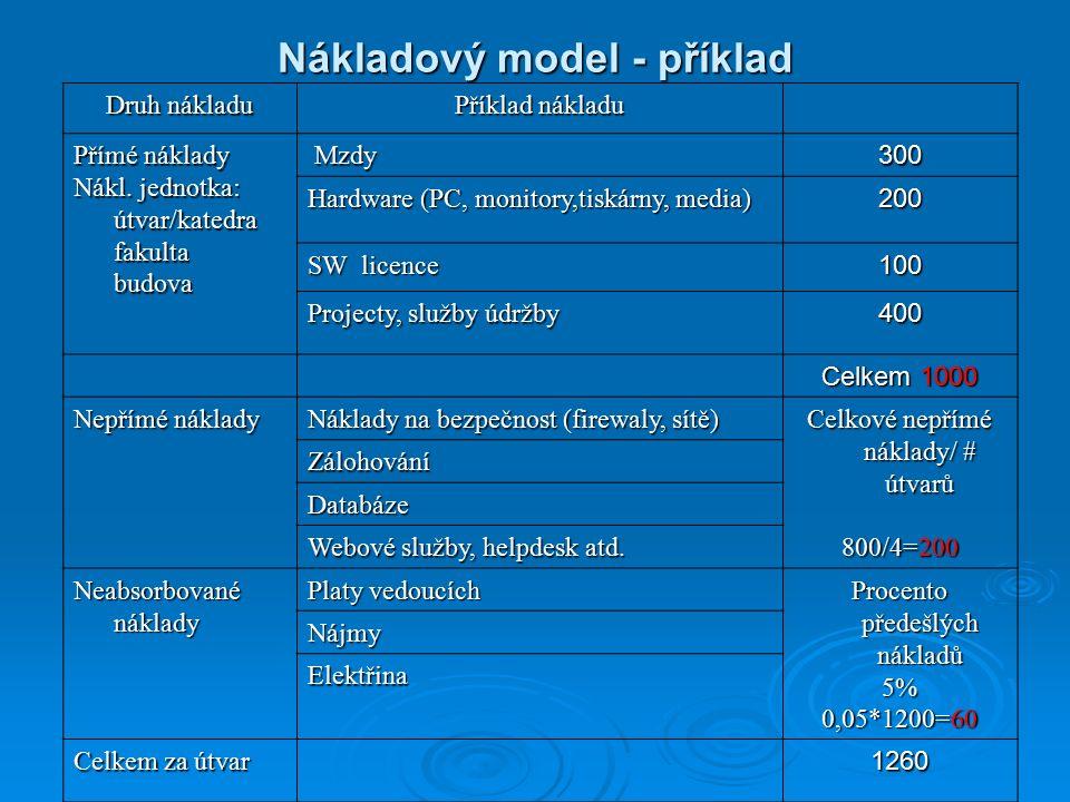 Nákladový model - příklad Druh nákladu Příklad nákladu Přímé náklady Nákl.