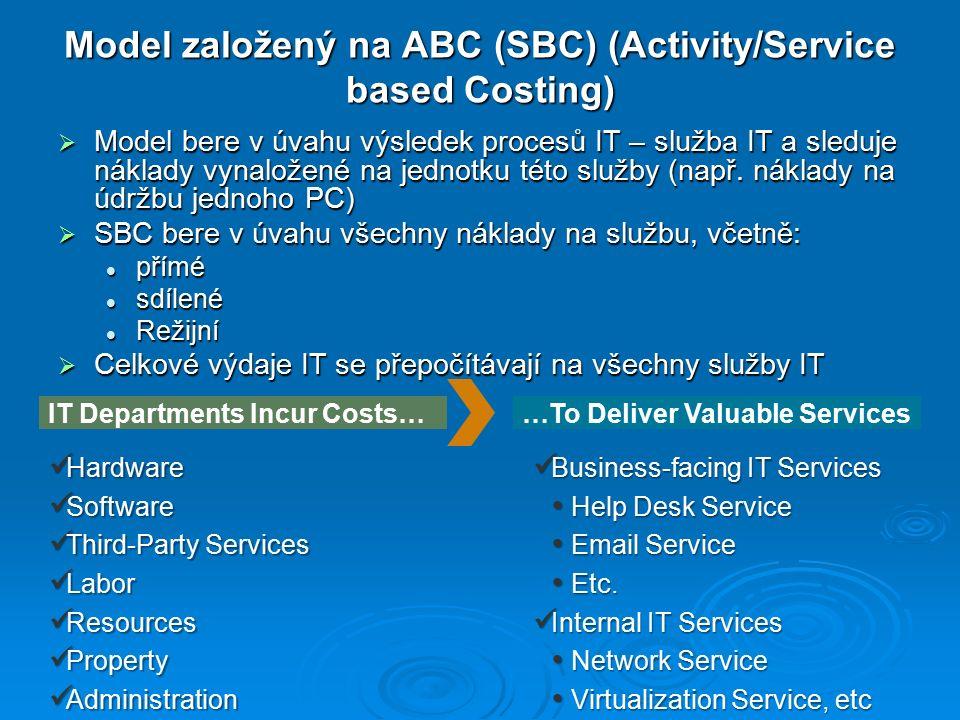Model založený na ABC (SBC) (Activity/Service based Costing)  Model bere v úvahu výsledek procesů IT – služba IT a sleduje náklady vynaložené na jednotku této služby (např.