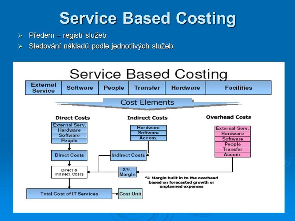 Service Based Costing  Předem – registr služeb  Sledování nákladů podle jednotlivých služeb