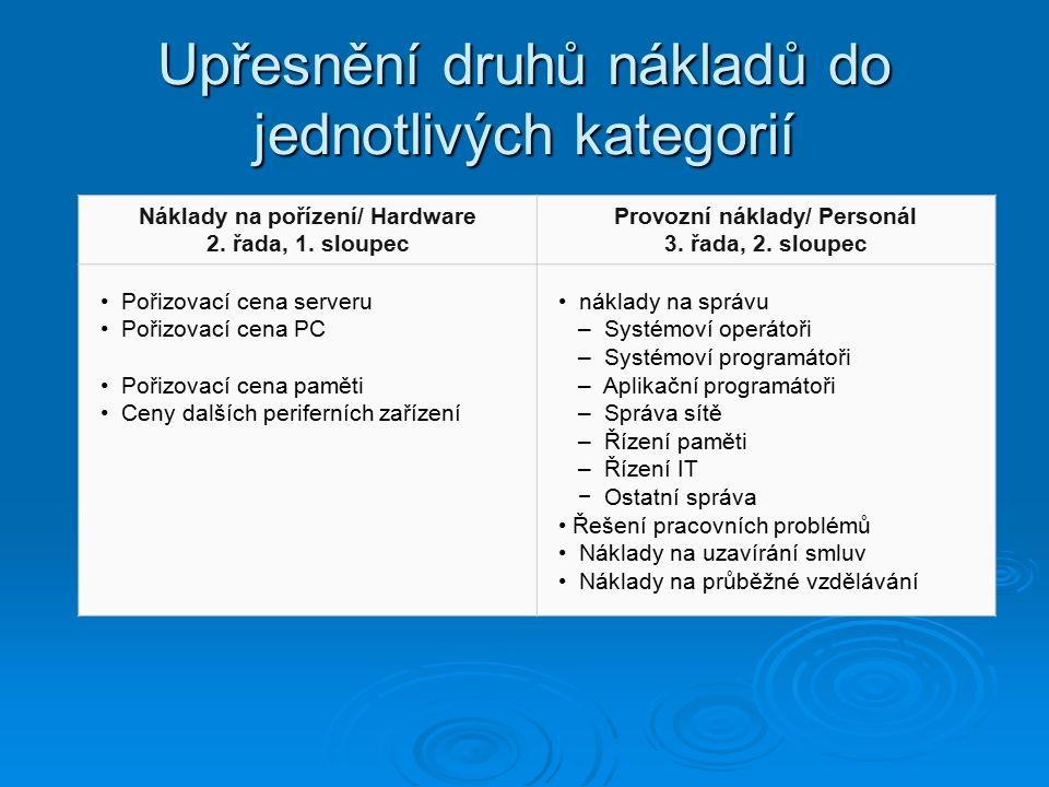 Upřesnění druhů nákladů do jednotlivých kategorií Náklady na pořízení/ Hardware 2. řada, 1. sloupec Provozní náklady/ Personál 3. řada, 2. sloupec Poř