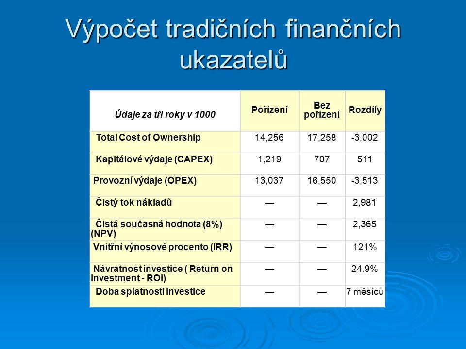 Údaje za tři roky v 1000 Pořízení Bez pořízení Rozdíly Total Cost of Ownership14,25617,258-3,002 Kapitálové výdaje (CAPEX)1,219707511 Provozní výdaje (OPEX)13,03716,550-3,513 Čistý tok nákladů——2,981 Čistá současná hodnota (8%) (NPV) ——2,365 Vnitřní výnosové procento (IRR)——121% Návratnost investice ( Return on Investment - ROI) ——24.9% Doba splatnosti investice——7 měsíců Výpočet tradičních finančních ukazatelů