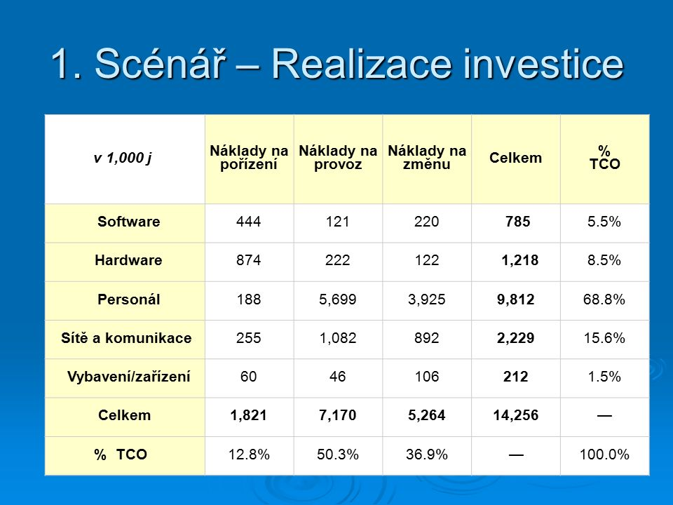 1. Scénář – Realizace investice v 1,000 j Náklady na pořízení Náklady na provoz Náklady na změnu Celkem % TCO Software444121220 7855.5% Hardware874222