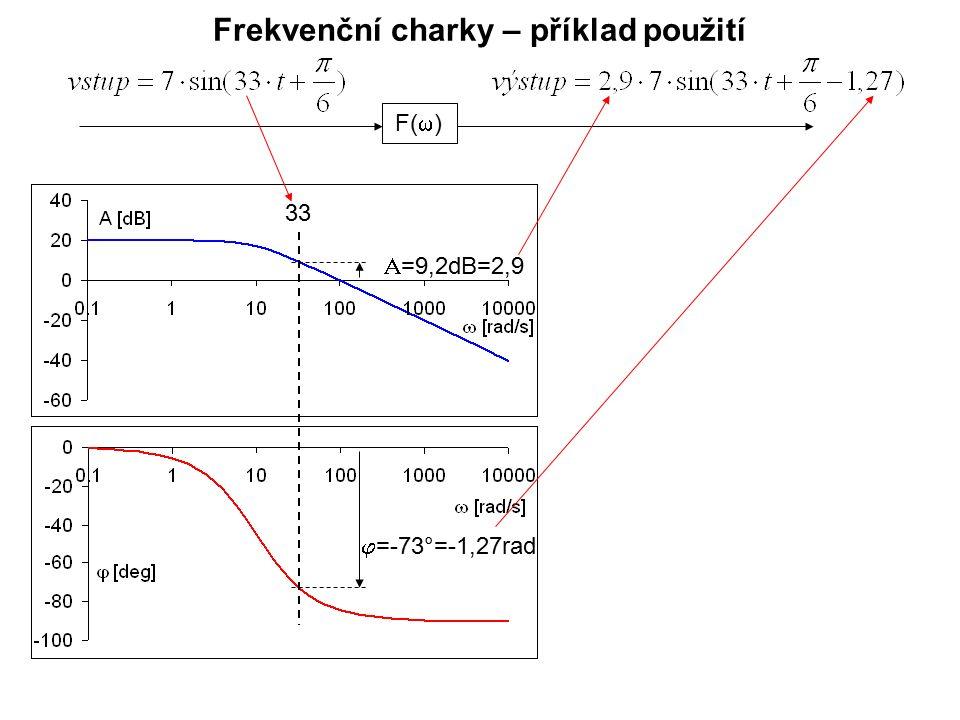 Frekvenční charky – příklad použití F(  ) 33  =-73°=-1,27rad  =9,2dB=2,9